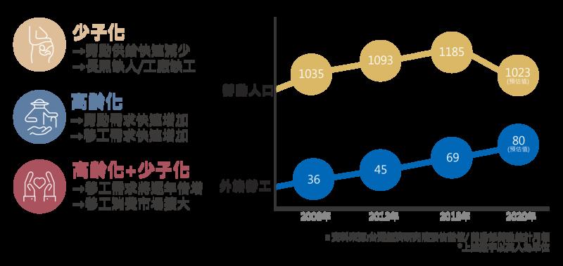 化人口老化危機為轉機