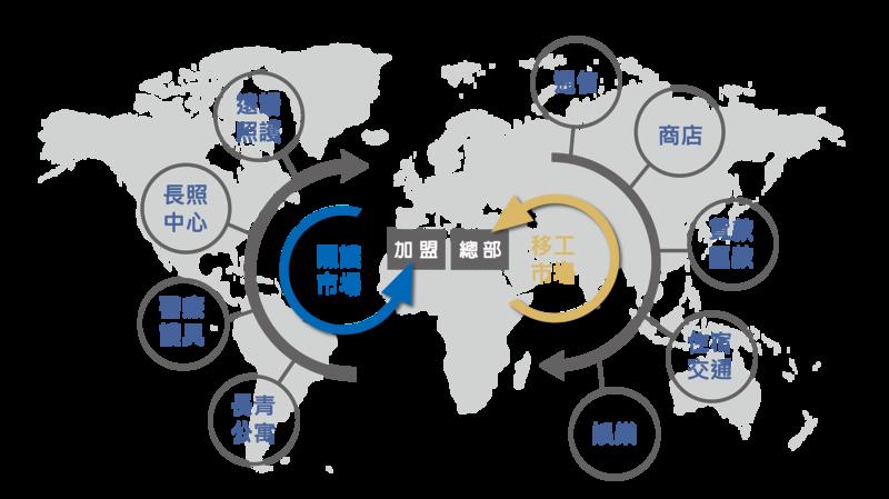 加盟-多元核心平台